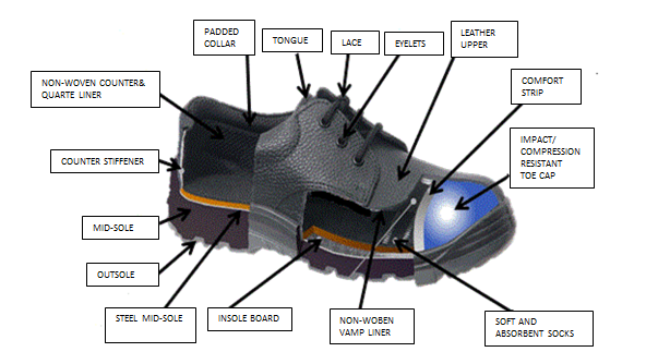 Safety Shoe Manufacturing Bmj Worldwide Safety Boots